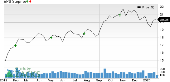 D.R. Horton, Inc. Price, Consensus and EPS Surprise