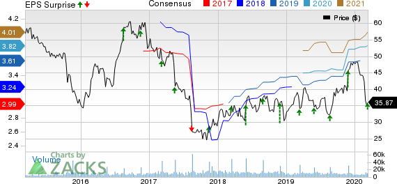 DICK'S Sporting Goods, Inc. Price, Consensus and EPS Surprise