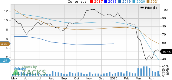 Valero Energy Corporation Price and Consensus