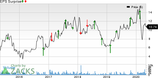 MagnaChip Semiconductor Corporation Price and EPS Surprise