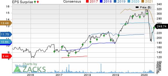 FleetCor Technologies Inc Price, Consensus and EPS Surprise
