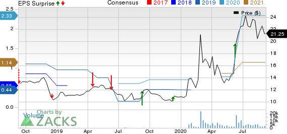 Lakeland Industries, Inc. Price, Consensus and EPS Surprise