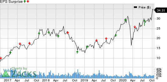 STMicroelectronics N.V. Price and EPS Surprise