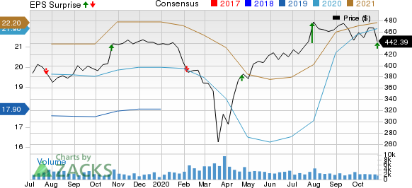 OReilly Automotive, Inc. Price, Consensus and EPS Surprise
