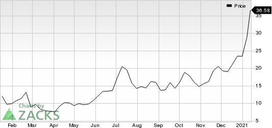 Ballard Power Systems, Inc. Price