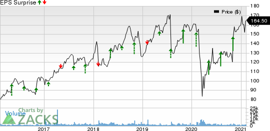 Gartner, Inc. Price and EPS Surprise