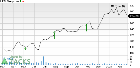 Amedisys, Inc. Price and EPS Surprise