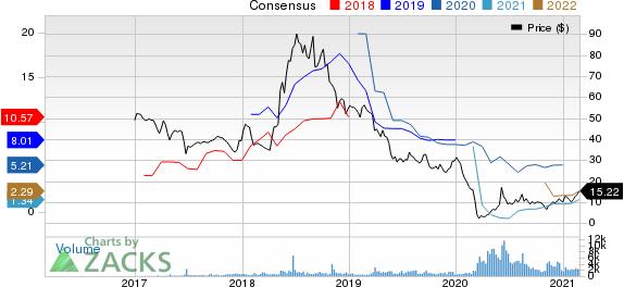 Penn Virginia Corporation Price and Consensus