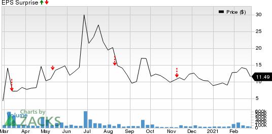 Inovio Pharmaceuticals, Inc. Price and EPS Surprise