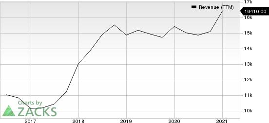 Baidu, Inc. Revenue (TTM)
