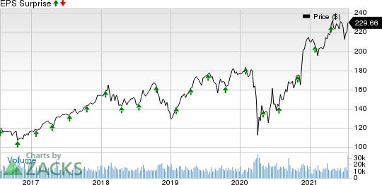 Honeywell International Inc. Price and EPS Surprise