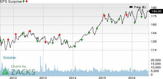 What Awaits REITs in Q2 Earnings? ACC, AVB, ADC, BRX