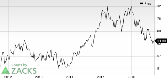 Equity Residential (EQR) On Track to Meet Full-Year Guidance