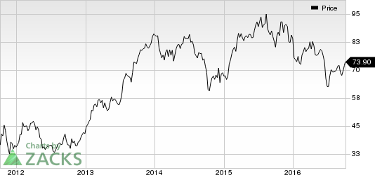 ManpowerGroup on Fire: What's Driving the Stock Higher?