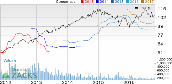 Sempra Energy (SRE) Q3 Earnings: Stock to Beat Estimates?