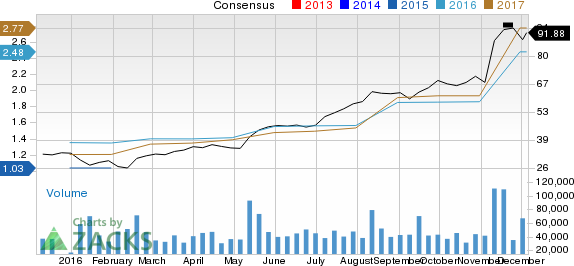 How NVIDIA (NVDA) Stock Stands Out in a Strong Industry