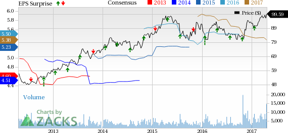 Rockwell Collins (COL) Tops Q2 Earnings, Revises FY17 View
