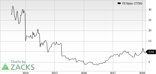 Top Ranked Value Stocks to Buy for February 16th:United Continental Holdings Inc (UAL)