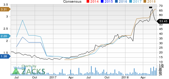 SolarEdge Technologies, Inc. Price and Consensus
