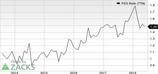 The Hartford Financial Services Group, Inc. PEG Ratio (TTM)