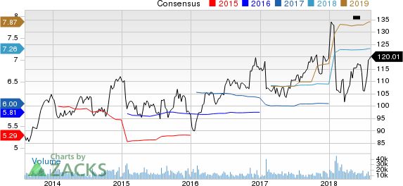 United Parcel Service, Inc. Price and Consensus