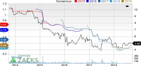 Oaktree Specialty Lending Corp. Price and Consensus