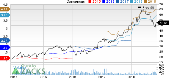 E*TRADE Financial Corporation Price and Consensus