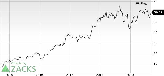 SkyWest, Inc. Price
