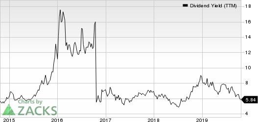 Costamare Inc. Dividend Yield (TTM)