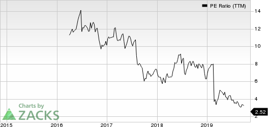 Communications Sales & Leasing,Inc. PE Ratio (TTM)