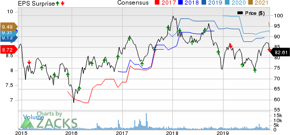 Canadian Imperial Bank of Commerce Price, Consensus and EPS Surprise