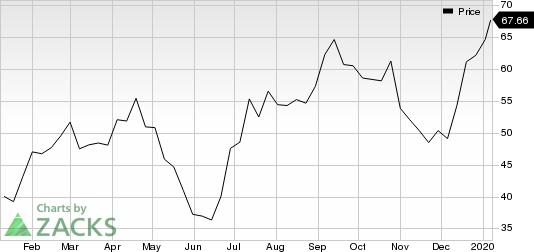 Western Digital Corporation Price