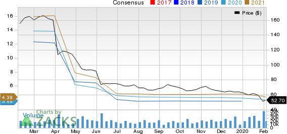 DuPont de Nemours, Inc. Price and Consensus