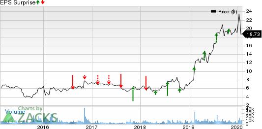 Lattice Semiconductor Corporation Price and EPS Surprise