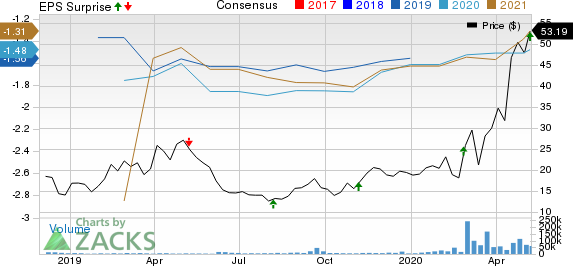 Moderna Inc Price, Consensus and EPS Surprise