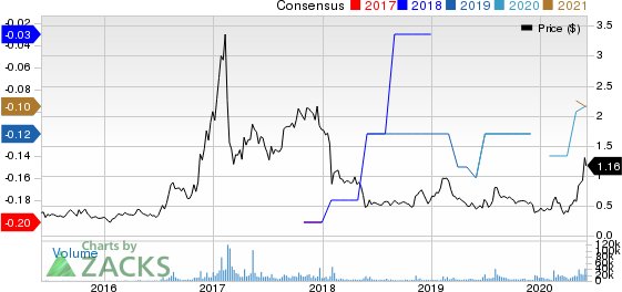 Northern Dynasty Minerals, Ltd. Price and Consensus