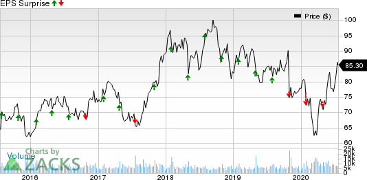 C.H. Robinson Worldwide, Inc. Price and EPS Surprise