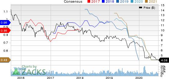 Telefonica SA Price and Consensus