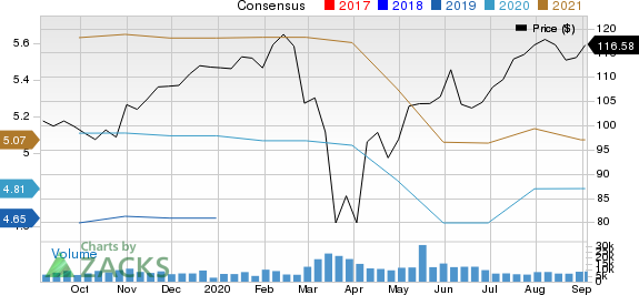 Marsh  McLennan Companies, Inc. Price and Consensus