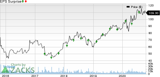 Akamai Technologies, Inc. Price and EPS Surprise