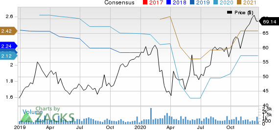 Franklin Electric Co., Inc. Price and Consensus