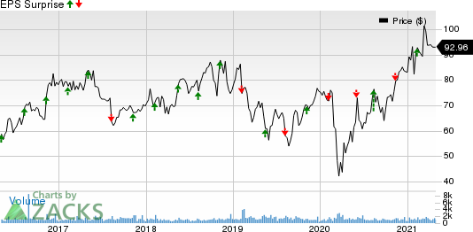 Enersys Price and EPS Surprise