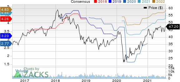 Lazard Ltd Price and Consensus