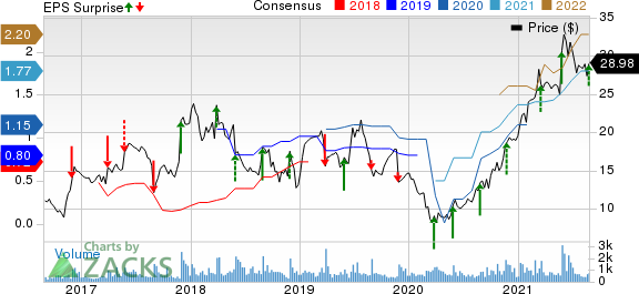 Titan Machinery Inc. Price, Consensus and EPS Surprise