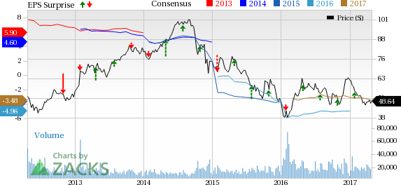 Hess Corp (HES) Reports Wider-than-Expected Loss in Q1