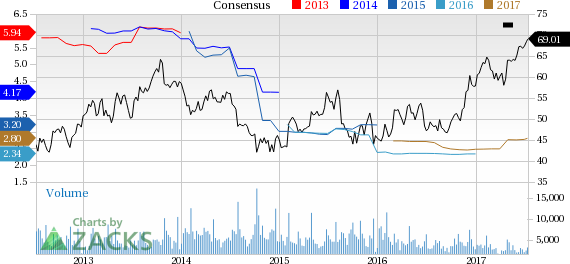 New Strong Buy Stocks for July 13th