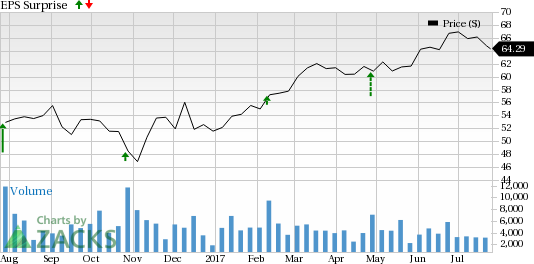 Should You Buy Owens Corning (OC) Ahead of Earnings?