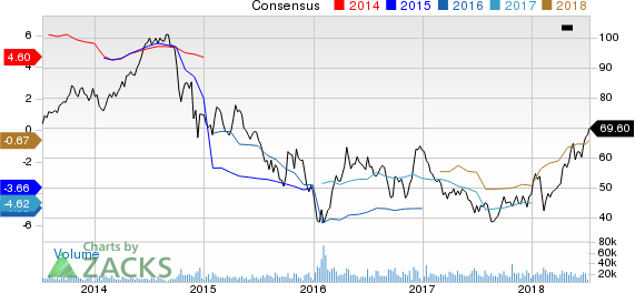 Hess Corporation Price and Consensus