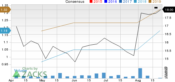 Gates Industrial Corporation PLC Price and Consensus