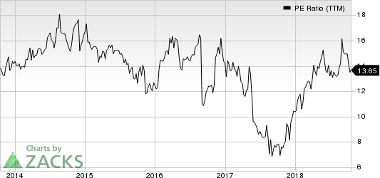 Genesco Inc. PE Ratio (TTM)